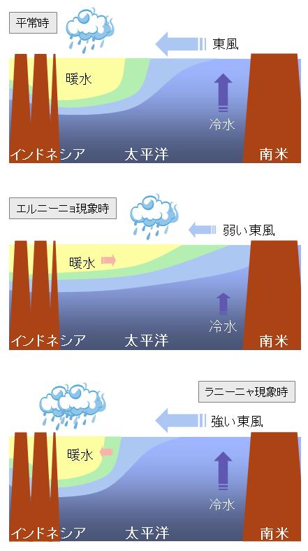 ラニーニャ現象とエルニーニョ現象の概要図